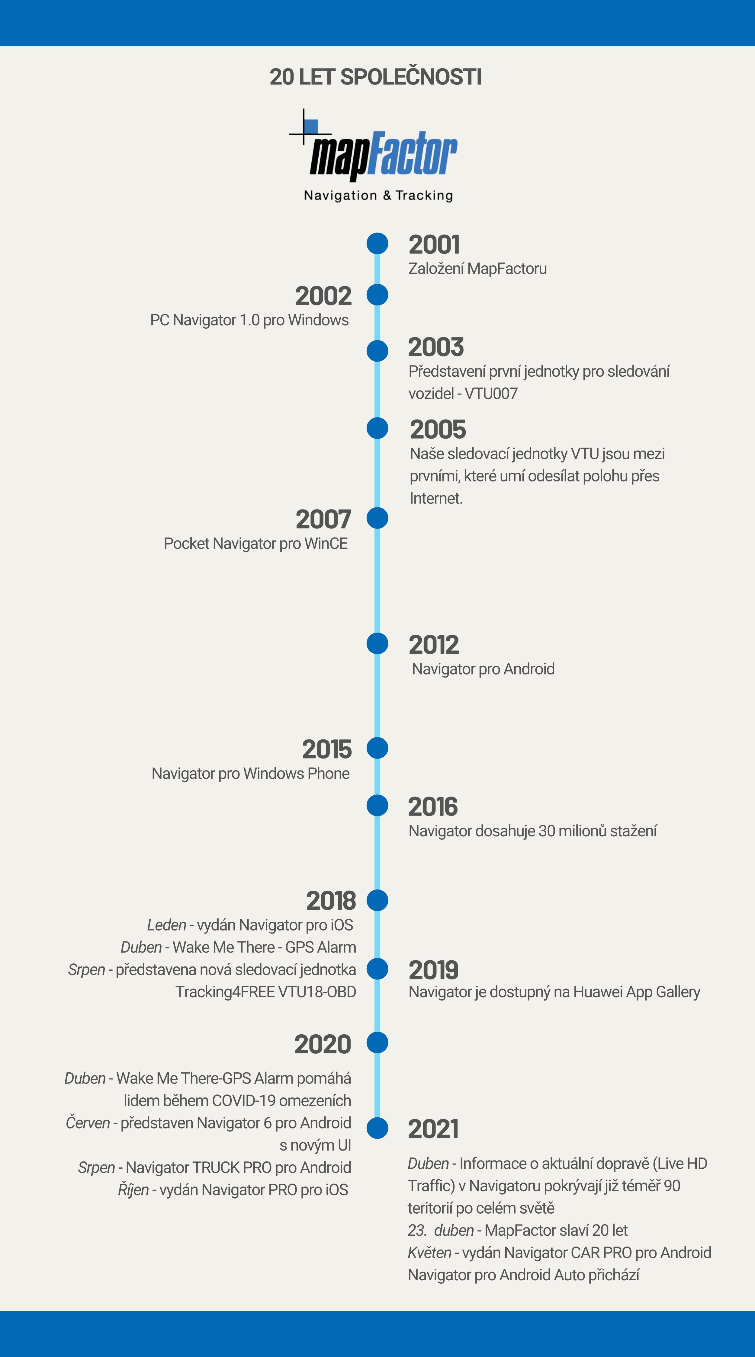 infografika 20 let MapFactoru