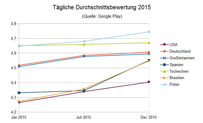 Wachsende Benutzerbewertung in Google Play (Jahr 2015)