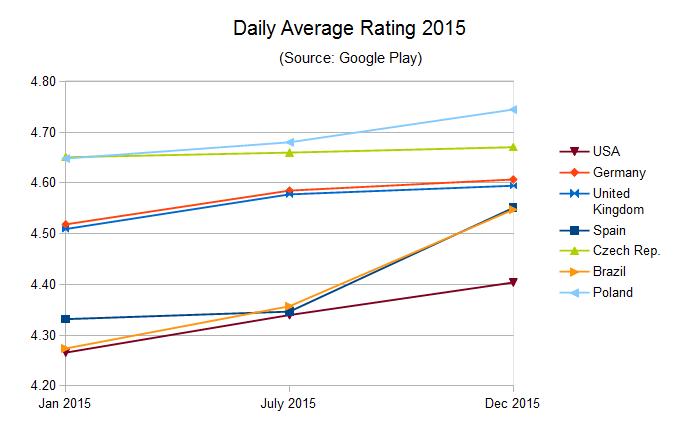 Navigator in Google Play - US rating 2015